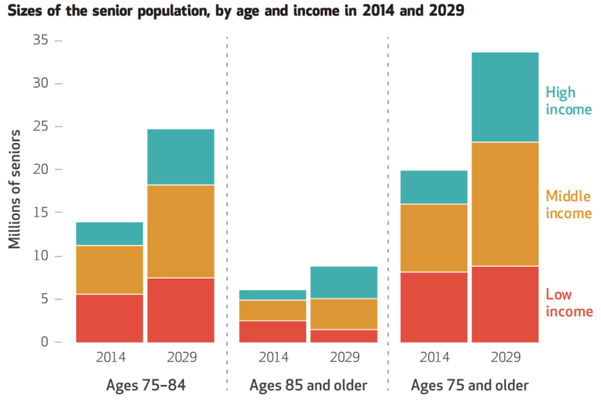 54% of middle-income seniors could need housing, care help by 2029, NIC-funded study finds
